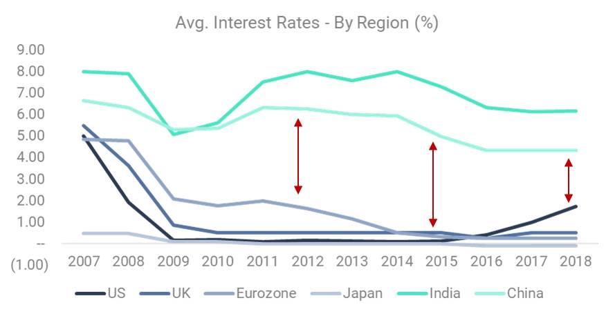 Average Interest Rates - by Region (%)