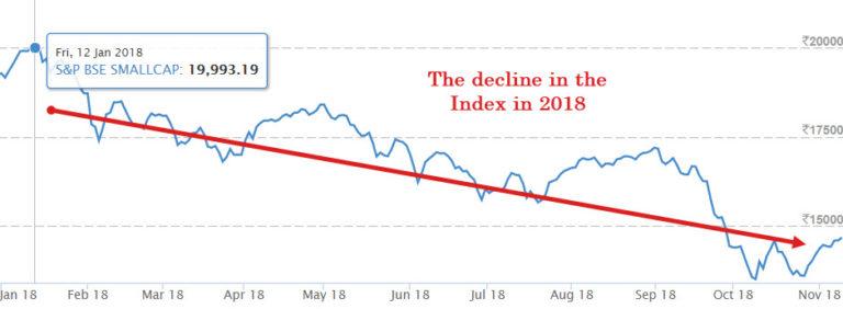 Decline in the Small Cap Index (2018)  