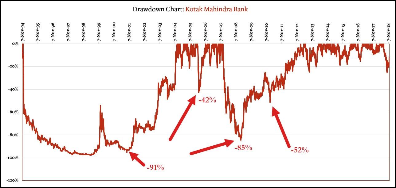Drawdowns in KMB