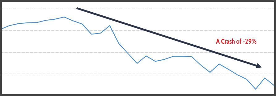 A Crash of -29%