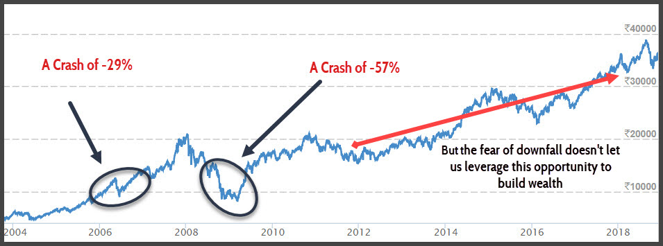 Crashes Appear Small Dips in Long Term