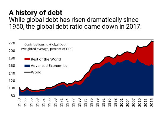 In a World of Rising Debt: Who Posses the Greatest Risk?