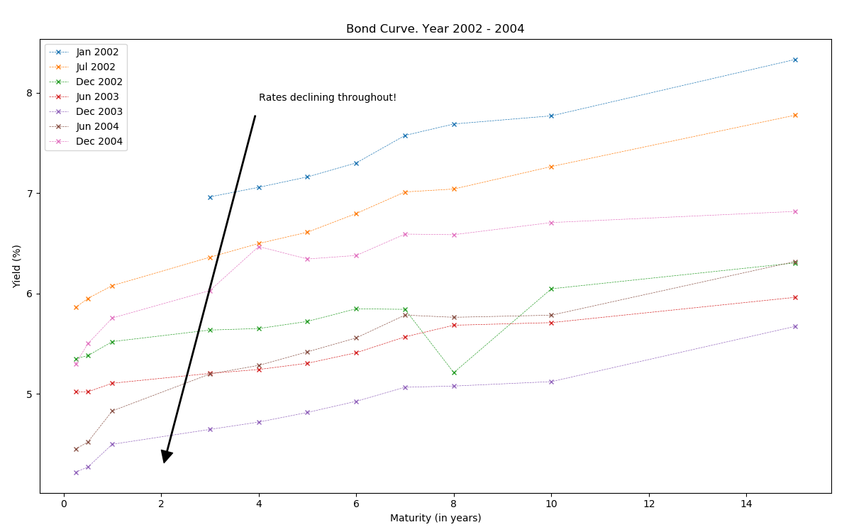 Bond Curve. Year 2002-2004