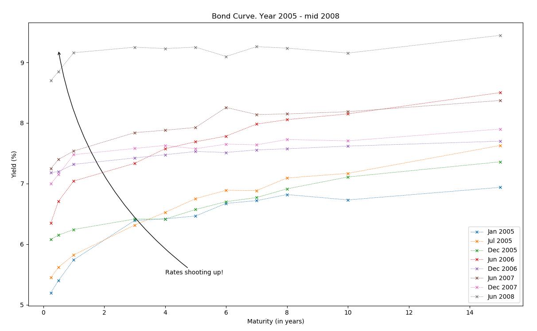 Bond Curve. Year 2005-mid 2008