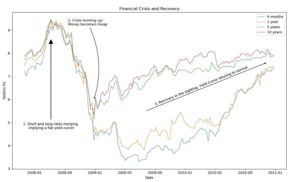 Financial Crisis and Recovery