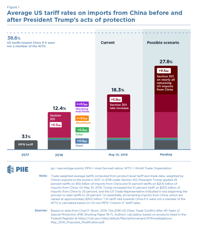 Trade Wars, the prospects for freer trade and the impact on asset prices