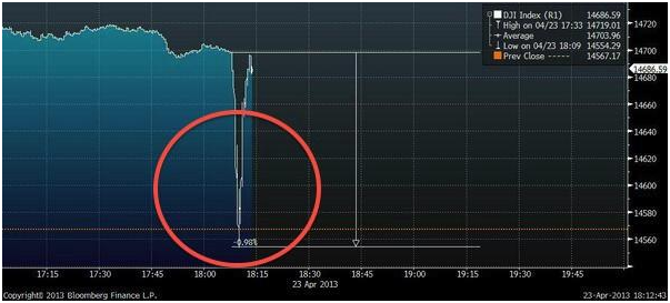 Dip in the stock market index after the tweet by Associated Press