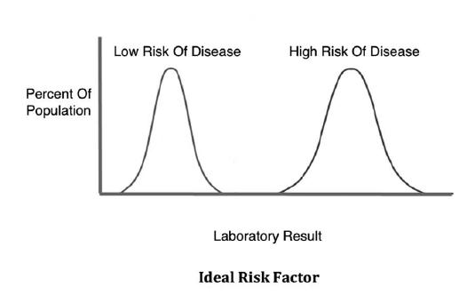 Cholesterol vs CVD - Ideal Risk Factor