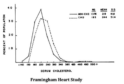 Framingham Heart Study - Cholesterol Paradox