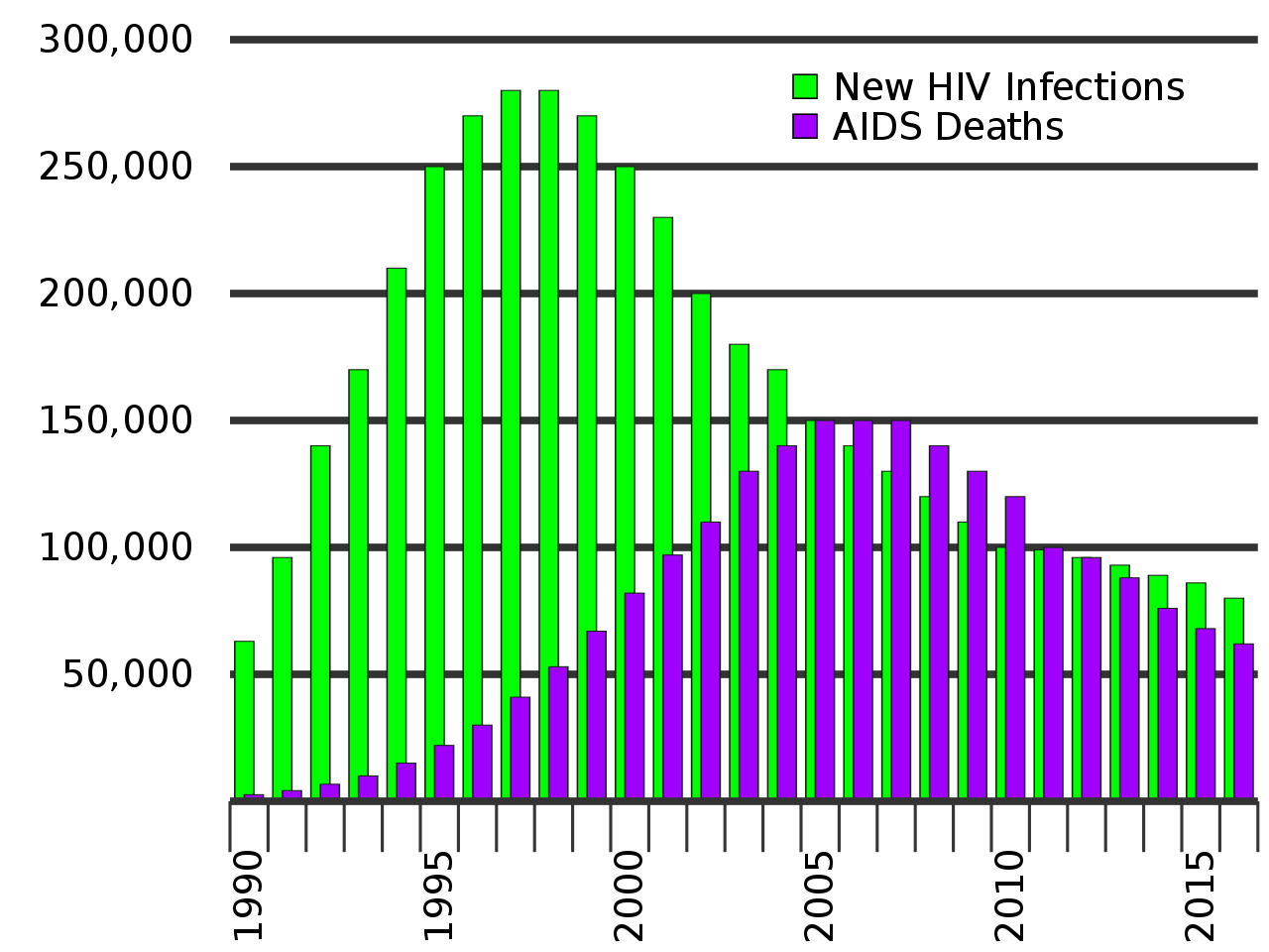 New HIV infections and AIDS-related deaths in India.
