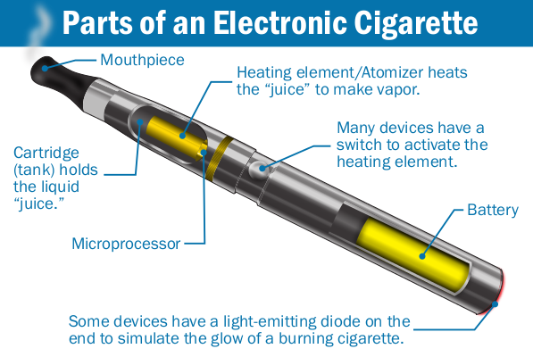 E-Cigarettes and Vaping: Pros, Cons and All You Need To Know