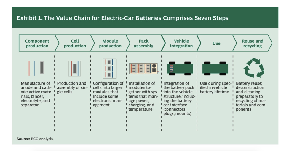 Manufacturing Batteries for Electric Vehicles in India: A Case for Make in India