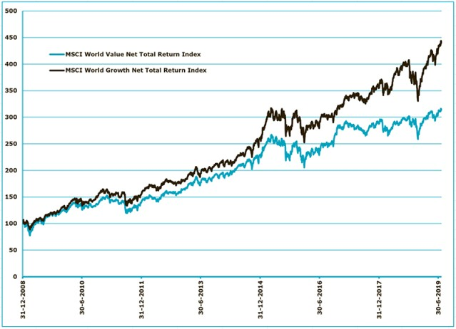 Value, Momentum and Carry – Is it Time for Equity Investors to Switch?