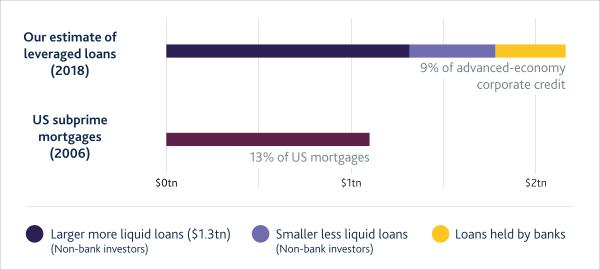 Widening Leveraged Loan Market – History Rhyming?
