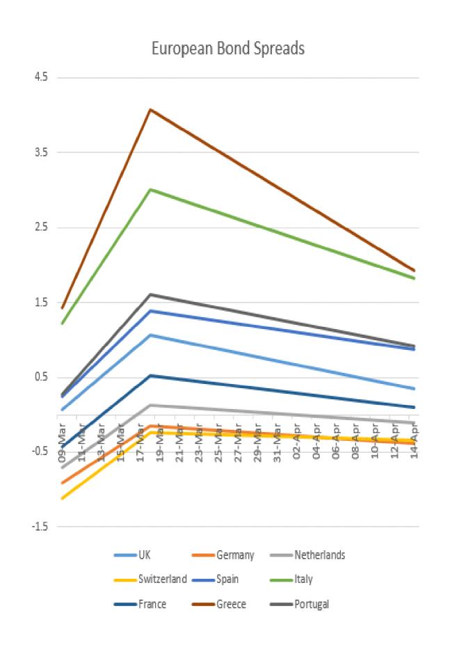 European Bond Spread Chart March-April 2020