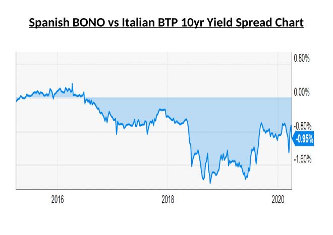 Spanish Bono vs Italian BTP Yield Spread Chart