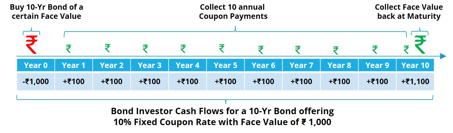 Example of how Bond Yield works.