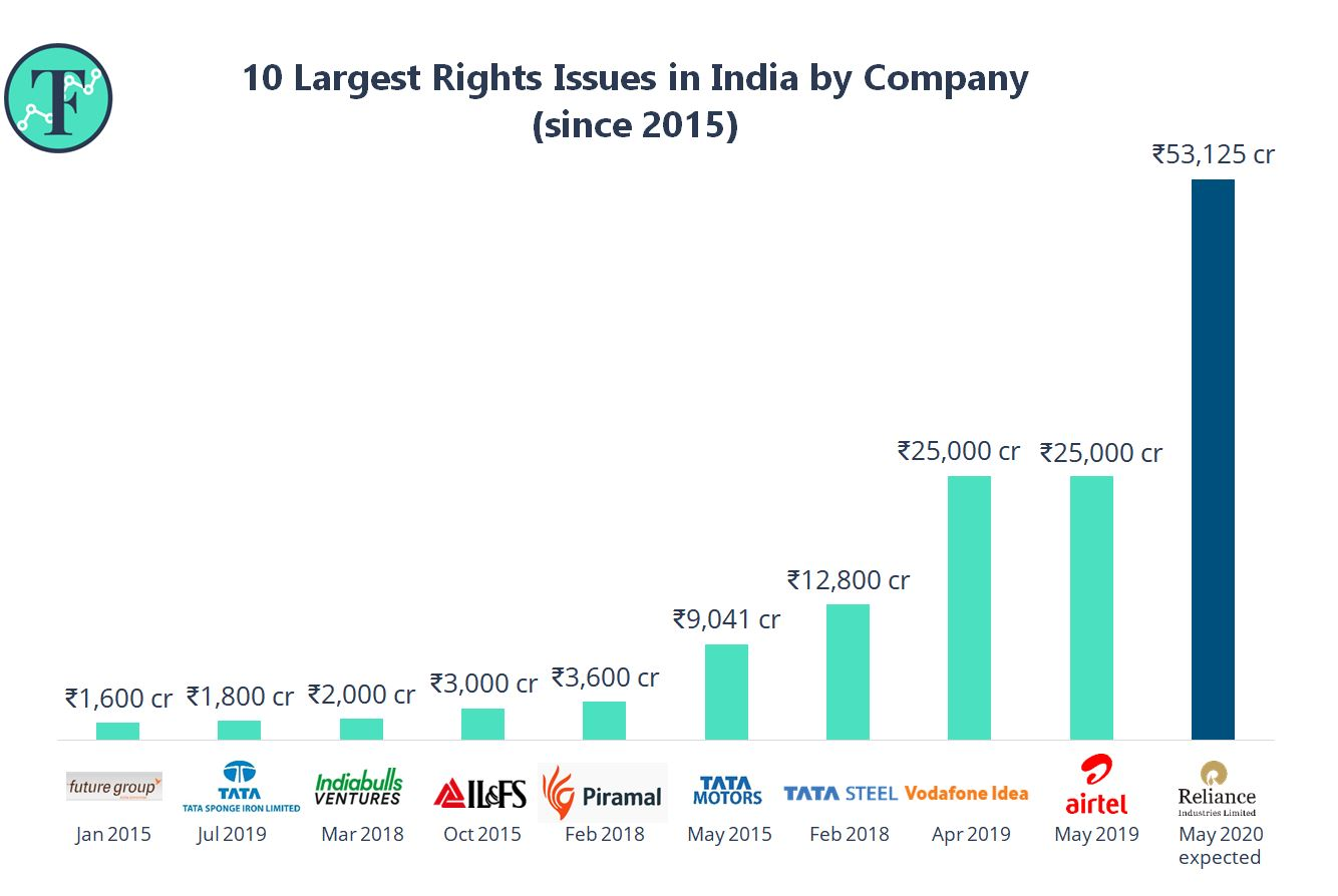 The Biggest List of Rights Issues by Company