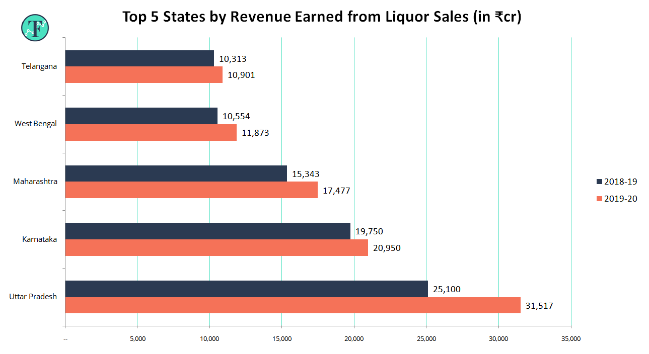 Alcohol Revenue by States