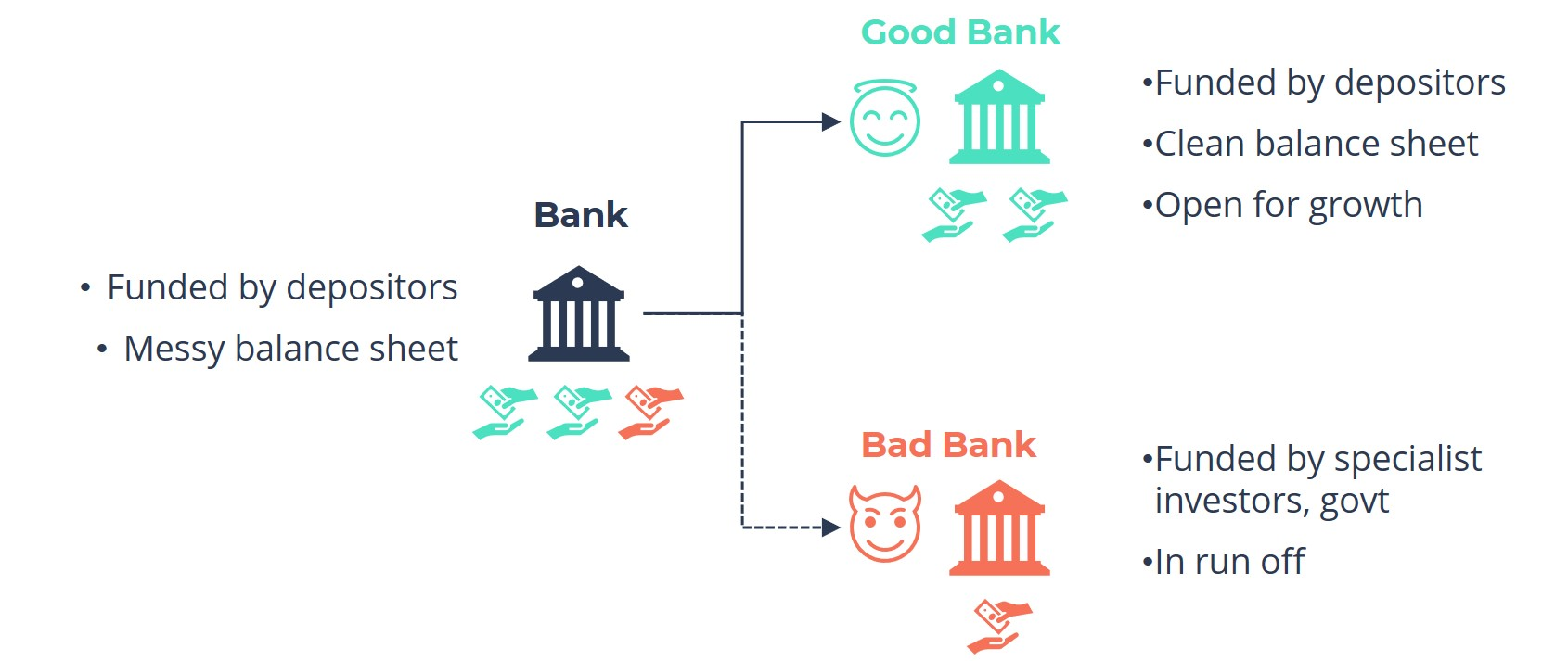 Difference between a Bad Bank and a Good Bank