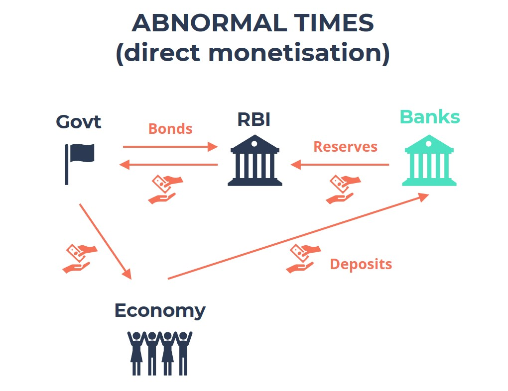 What is Direct Monetisation by RBI? How Does the Government Borrow Money in Times of Crises?