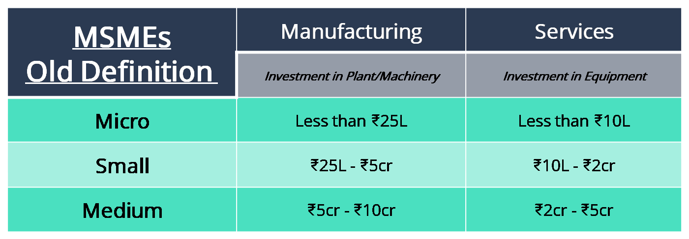 What are MSMEs? Why are They Important for the Indian Economy?