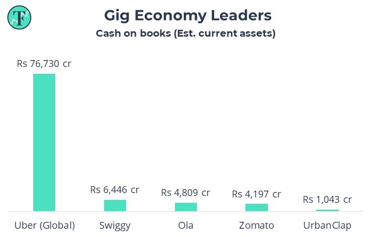 estimated current assets of gig economy leaders