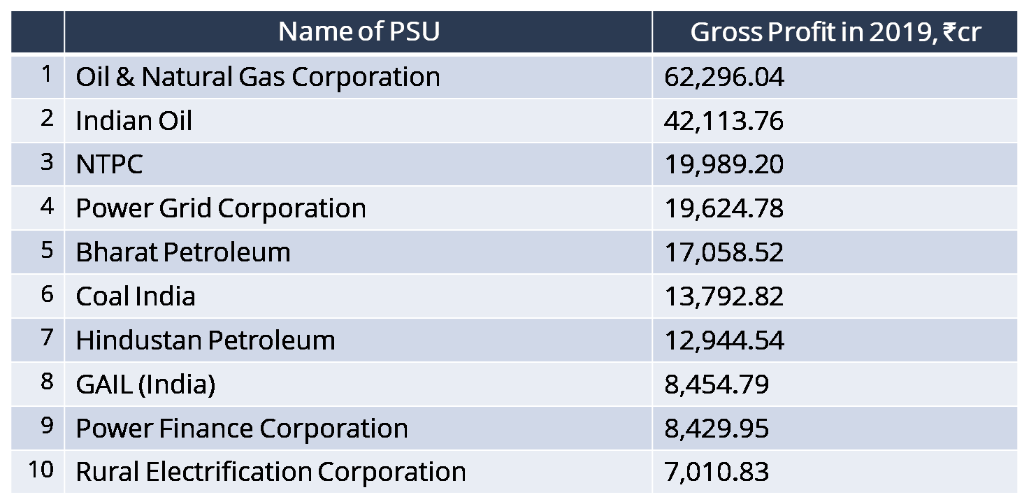 Why the Government Wants More PSU Share Buybacks and Dividends