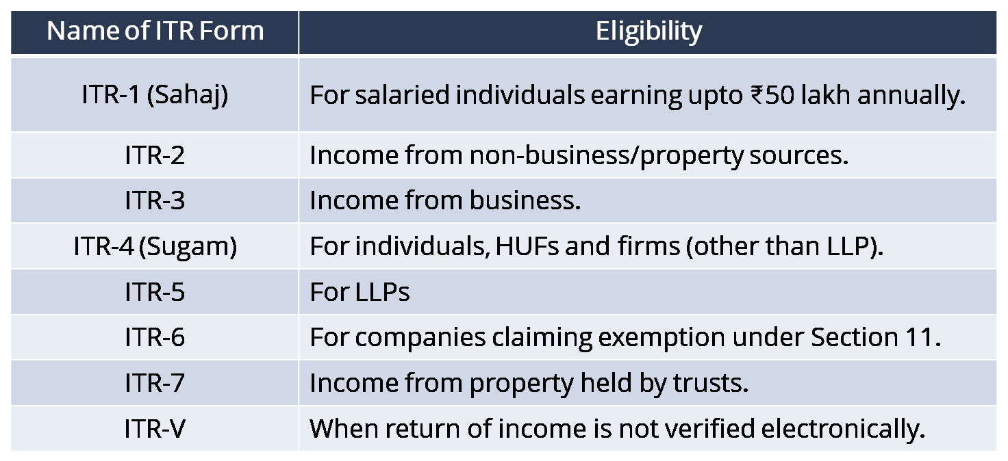 What are the Changes in the New Income Tax Return Forms?