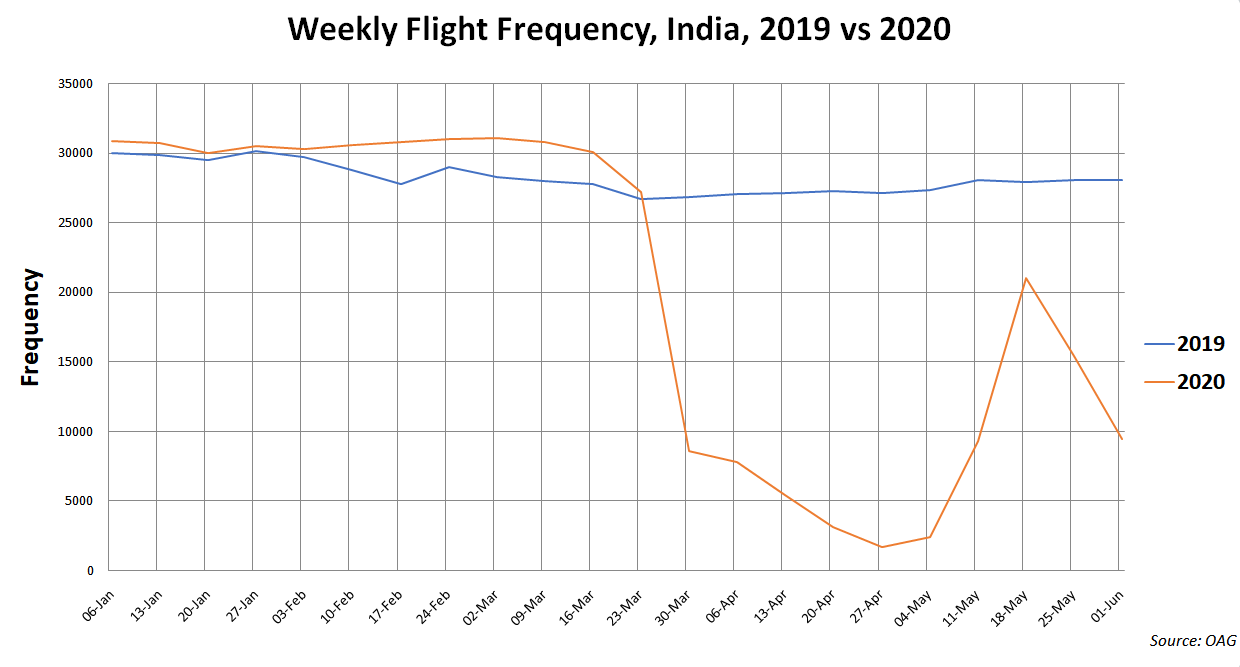 IndiGo Implements Cost-Cutting and Liquidity-Boosting Measures Amidst COVID-19 Crisis