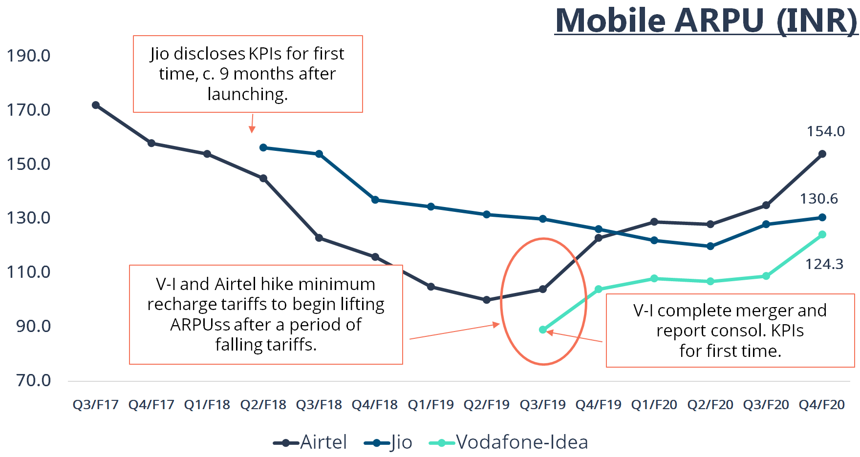 Why the World's Looking at Indian Telecom?