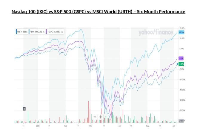 NASDAQ 100 vs S&P 500 vs MSCI World - Six Month Performance
