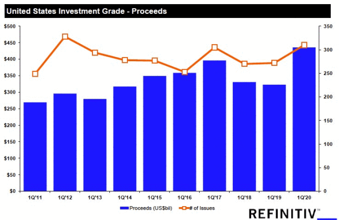 United States Investment Grade - Proceeds