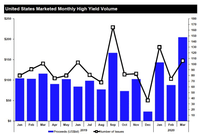 United States Marketed Monthly High Yield Volume