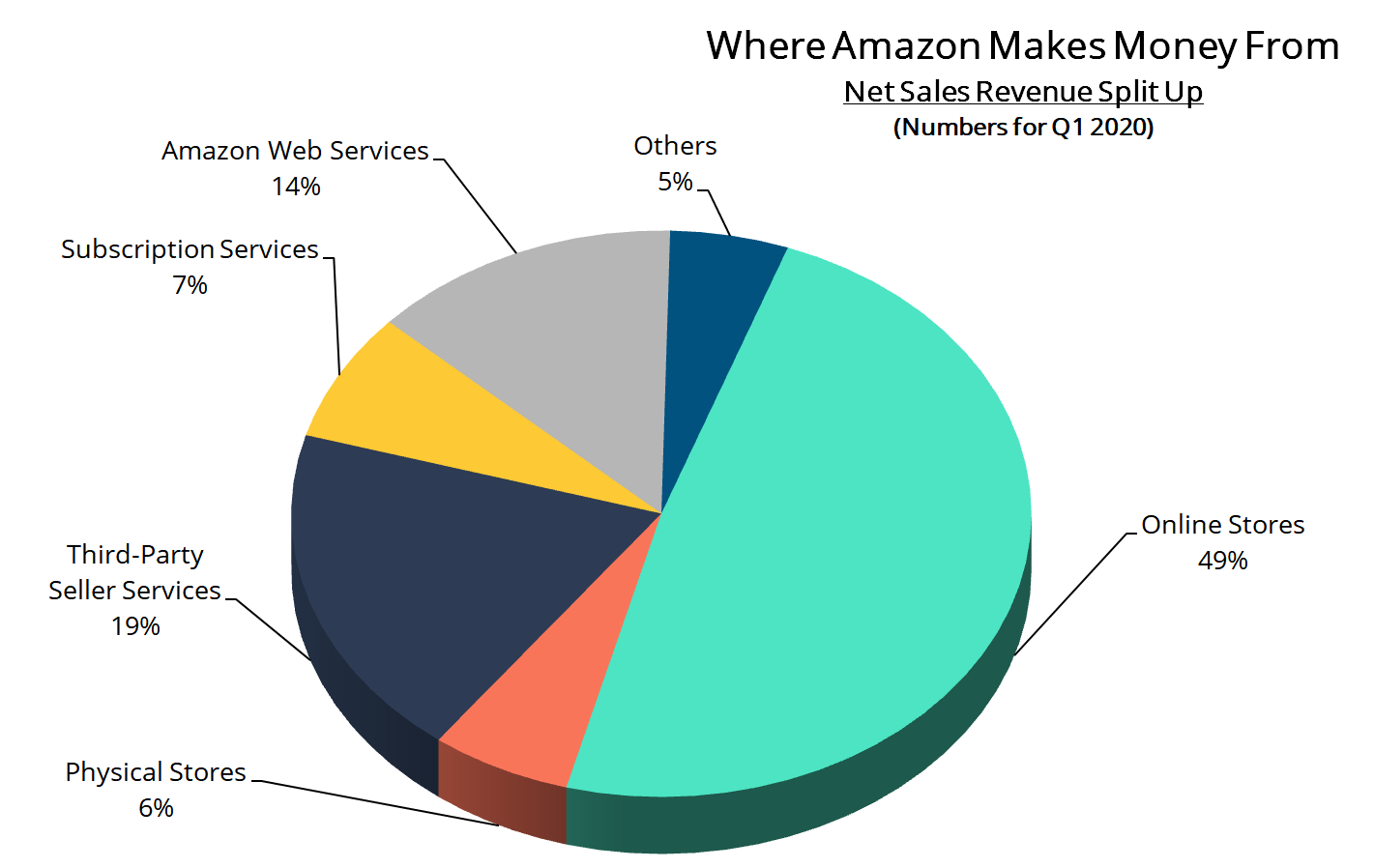 How Big is Amazon? Is Amazon Too Big to Fail?