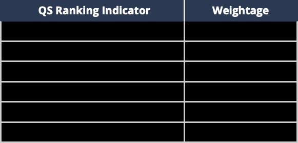 QS World University Rankings Indicators