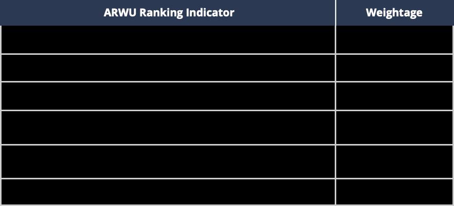 Academic Ranking for World Universities (ARWU) Indicators
