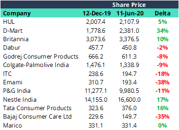 FMCG stocks in India 2020
