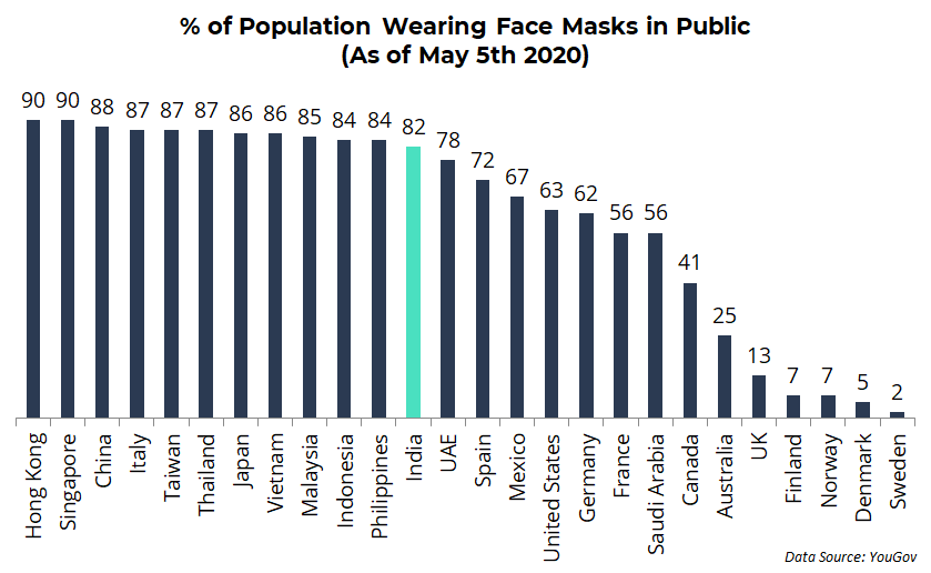 All You Need to Know About Face Masks During the COVID-19 Pandemic
