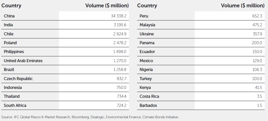 New green bond issuance in 2019 - by country ($bn)