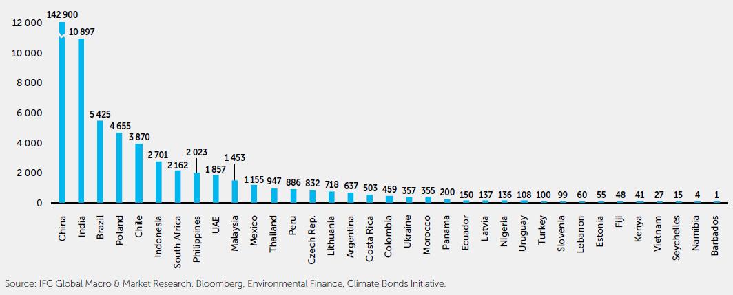 Cumulative Emerging Market Green Bond Issuance 2012-2019