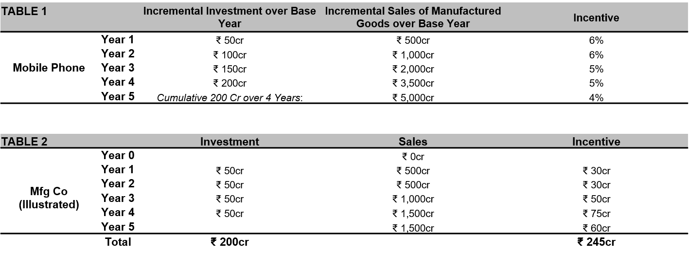 Government's Production Linked Incentive Scheme (PLI) for Large Scale Electronics Manufacturing