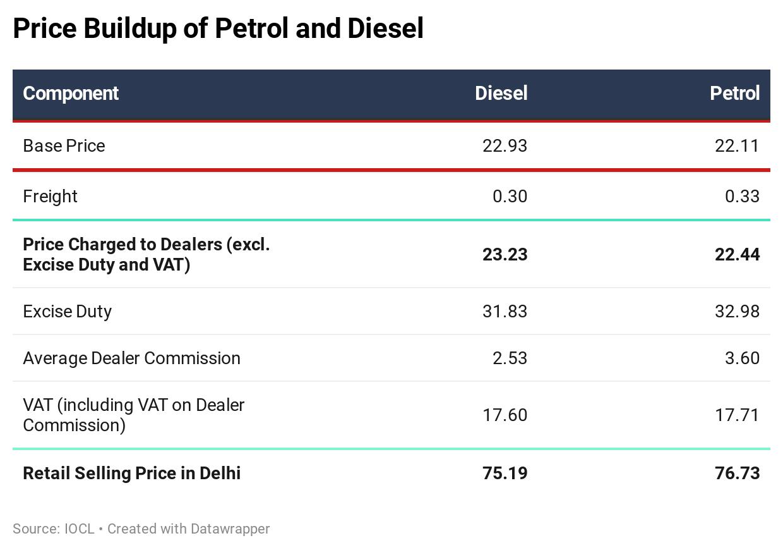 price buildup of diesel and petrol
