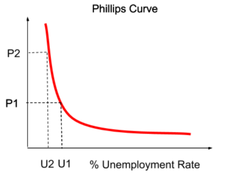 How Much Do You Know About the Unemployment Rate in India and the US?
