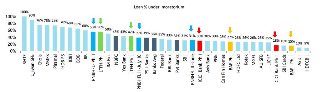 loan % under moratorium