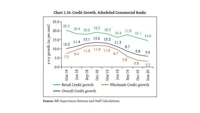 credit growth, scheduled commercial banks