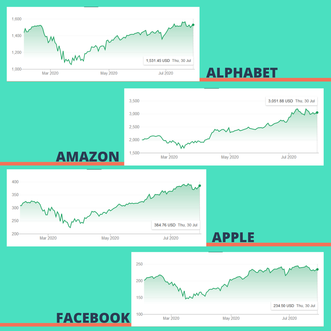 Alphabet, Amazon, Apple and Facebook Report Quarterly Earnings, Beat Market Expectations