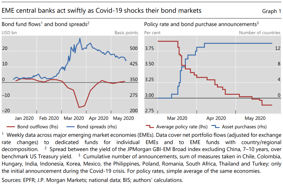 Central Banks on COVID-19