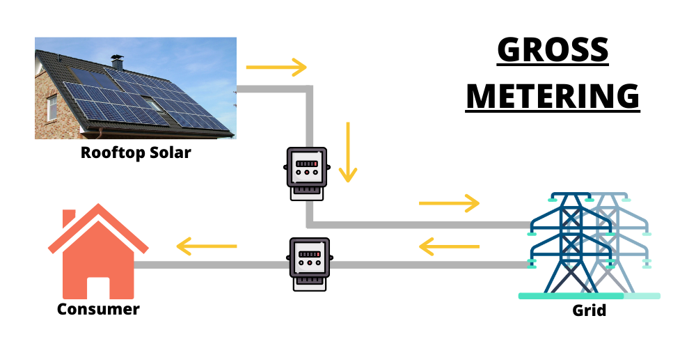Government's Suggestion to Expand Gross Metering May Adversely Affect Rooftop Solar Energy Sector