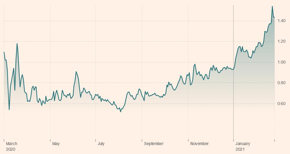 Bond Market Bloodbath: What Caused Last Week's Global Market Selloff?
